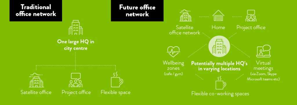 Traditional office network vs Future Office network diagram